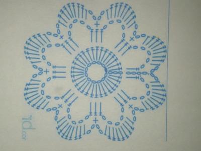 Aprender a seguir un grafico crochet